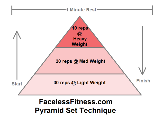 FacelessFitness Pyramid Set Technique