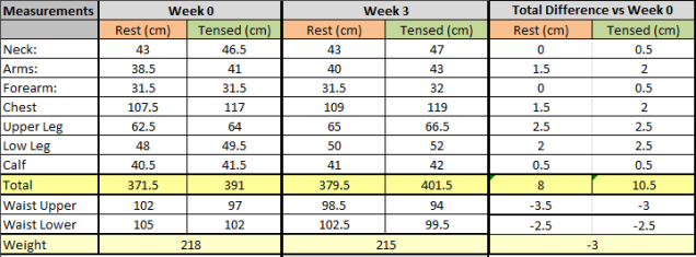 Week3_Measurements
